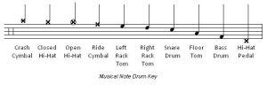 drum notes
