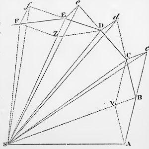 Newton II-II ellipse