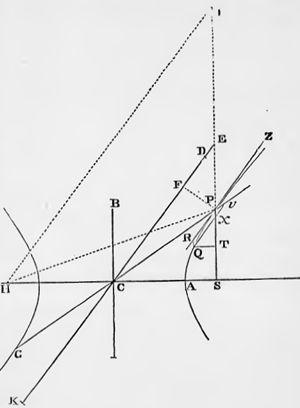 Newton XII-VII hyperbola