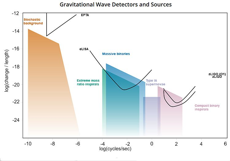 GrWave Detectors