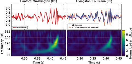 LIGO trace 3