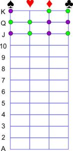 Trick chart