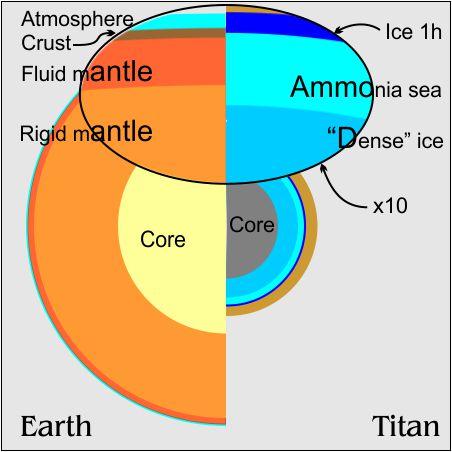 earth-vs-titan-sea