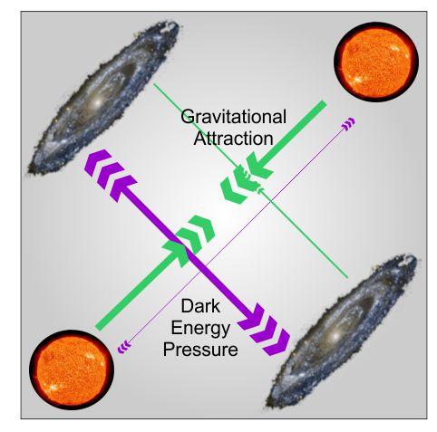 de-vs-gravity