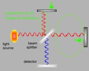 interferometer-5d