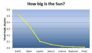 How big is the Sun