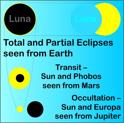 Local eclipses
