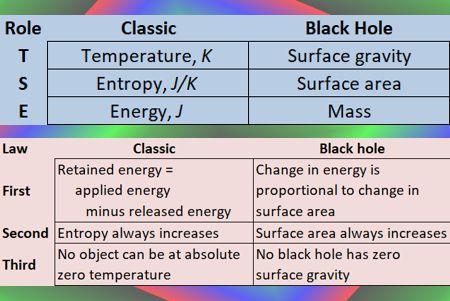 TSE classical vs BH