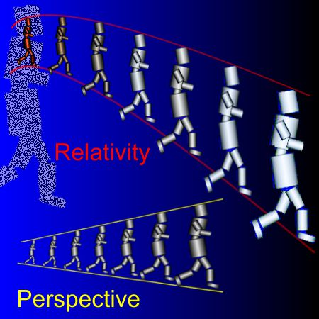 Robots and perspective and relativity 2