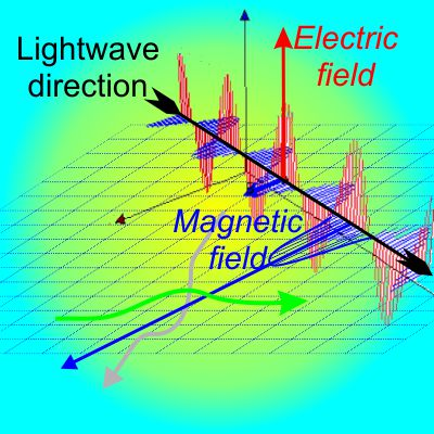 Electrons and lightwave