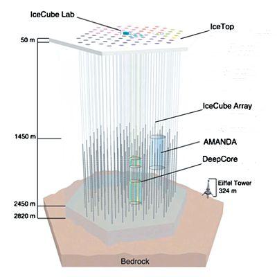 IceCube architecture